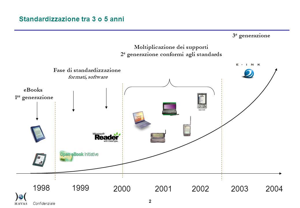 2 Standardizzazione tra 3 o 5 anni 1998 eBooks 1 re generazione 1999 200020012002 Fase di standardizzazione formati, software 3 e generazione 2003 Moltiplicazione dei supporti 2 e generazione conformi agli standards 2004