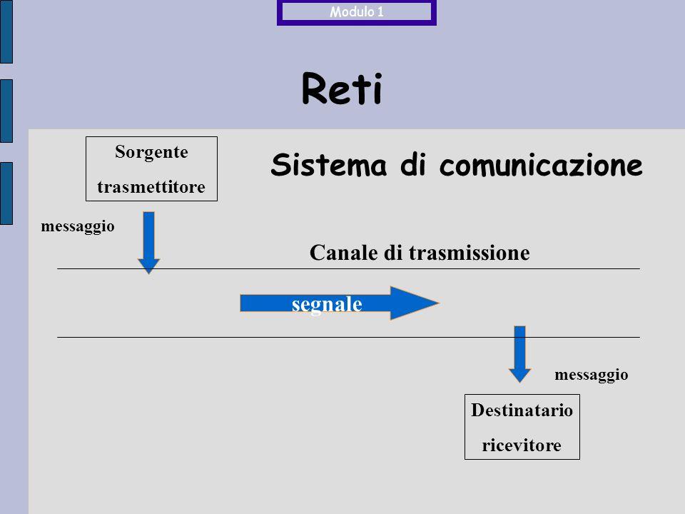 Sistema di comunicazione Sorgente trasmettitore Destinatario ricevitore messaggio messaggio segnale Canale di trasmissione Reti Modulo 1