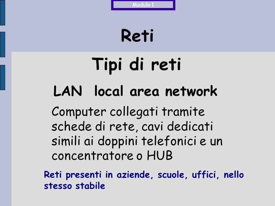 Reti LAN local area network Computer collegati tramite schede di rete, cavi dedicati simili ai doppini telefonici e un concentratore o HUB Reti presenti in aziende, scuole, uffici, nello stesso stabile Modulo 1 Tipi di reti