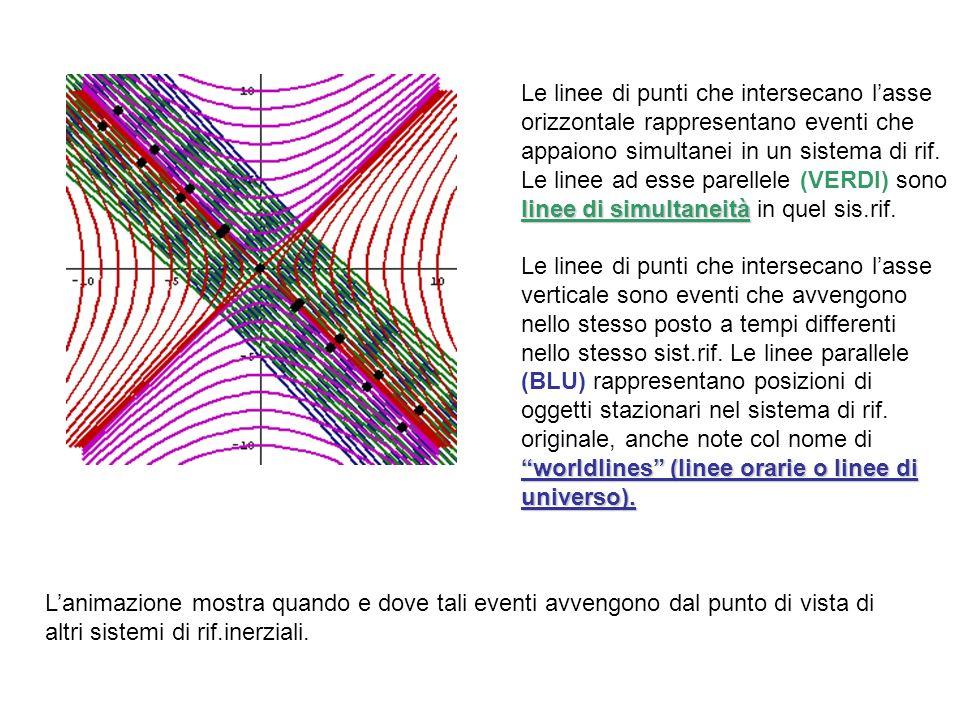 Lanimazione mostra quando e dove tali eventi avvengono dal punto di vista di altri sistemi di rif.inerziali.