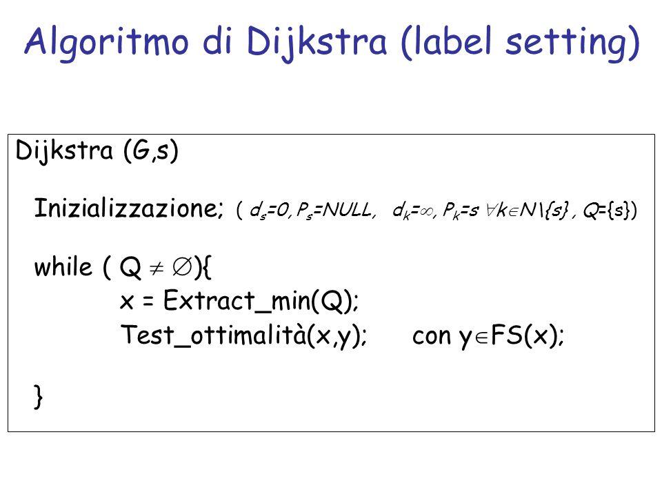 Dijkstra (G,s) Inizializzazione; ( d s =0, P s =NULL, d k =, P k =s k N\{s}, Q={s}) while ( Q ){ x = Extract_min(Q); Test_ottimalità(x,y);con y FS(x);