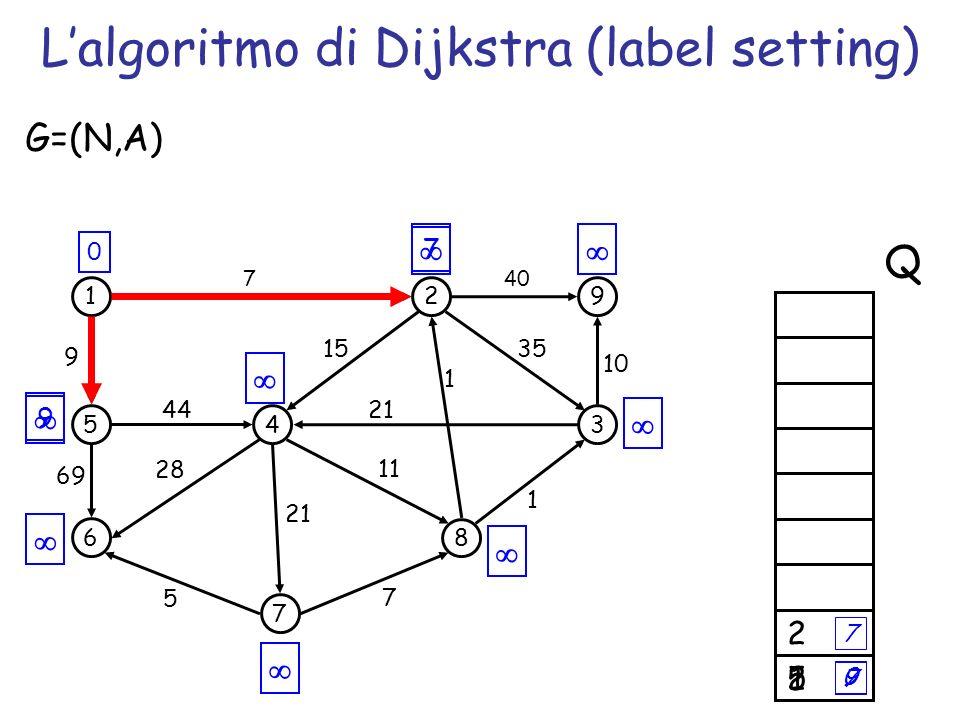 7 9 512 Lalgoritmo di Dijkstra (label setting) 1 5 6 4 7 2 3 8 9 69 44 7 1 35 G=(N,A) 5 7 1 21 15 11 28 9 40 10 21 0 Q 7 9 2 7 0