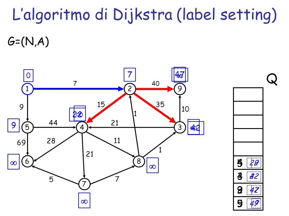 2 47 9 5 9 7 Lalgoritmo di Dijkstra (label setting) 1 5 6 4 7 2 3 8 9 69 44 7 1 35 G=(N,A) 5 7 1 21 15 11 28 9 40 10 21 0 Q 47 42 22 9 747 3 42 4 22 9