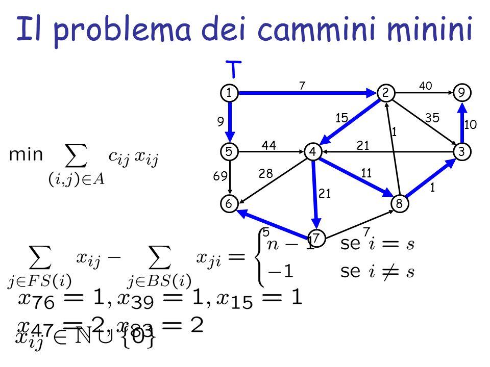 Il problema dei cammini minini 1 5 6 4 7 2 3 8 9 69 44 7 1 35 5 7 1 21 15 11 28 9 40 10 21 T