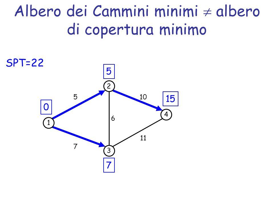 Albero dei Cammini minimi albero di copertura minimo 1 2 3 5 7 6 0 5 7 4 10 11 15 SPT=22