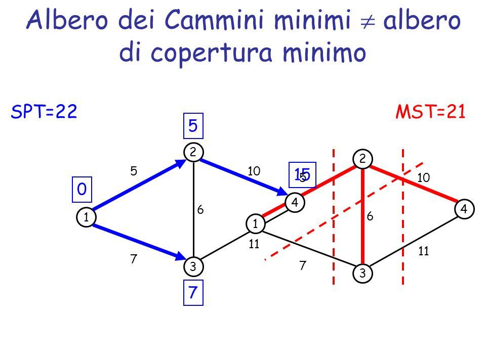 Albero dei Cammini minimi albero di copertura minimo 1 2 3 5 7 6 0 5 7 4 10 11 15 1 2 3 5 7 6 4 10 11 MST=21SPT=22