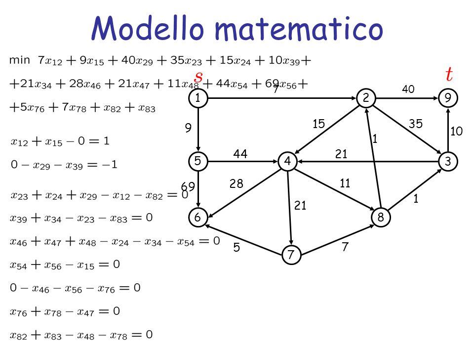 Modello matematico 1 5 6 4 7 2 3 8 9 69 44 7 1 35 5 7 1 21 15 11 28 9 40 10 21