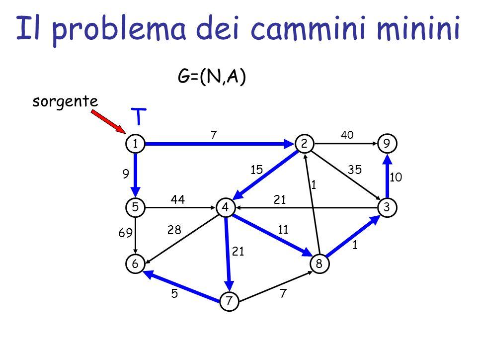 Il problema dei cammini minini 1 5 6 4 7 2 3 8 9 69 44 7 1 35 5 7 1 21 15 sorgente 11 28 9 40 10 21 T G=(N,A)