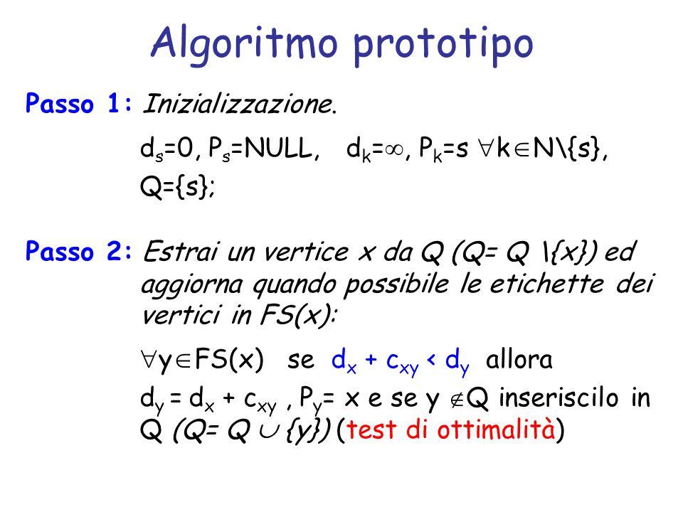 Algoritmo prototipo Passo 1: Inizializzazione. d s =0, P s =NULL, d k =, P k =s k N\{s}, Q={s}; Passo 2: Estrai un vertice x da Q (Q= Q \{x}) ed aggio