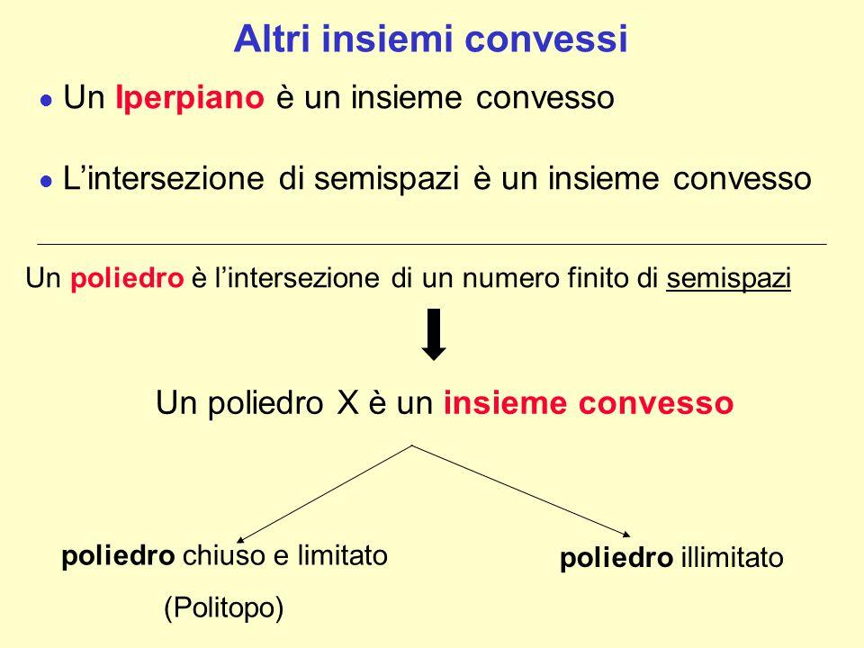 Un Iperpiano è un insieme convesso Lintersezione di semispazi è un insieme convesso Altri insiemi convessi Un poliedro è lintersezione di un numero fi