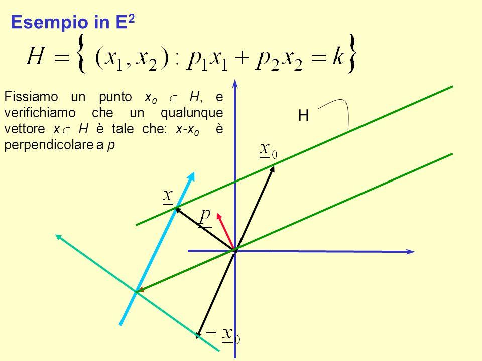 Esempio in E 2 Fissiamo un punto x 0 H, e verifichiamo che un qualunque vettore x H è tale che: x-x 0 è perpendicolare a p H