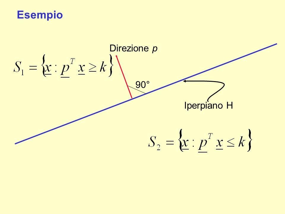 Direzione p Iperpiano H Esempio 90°
