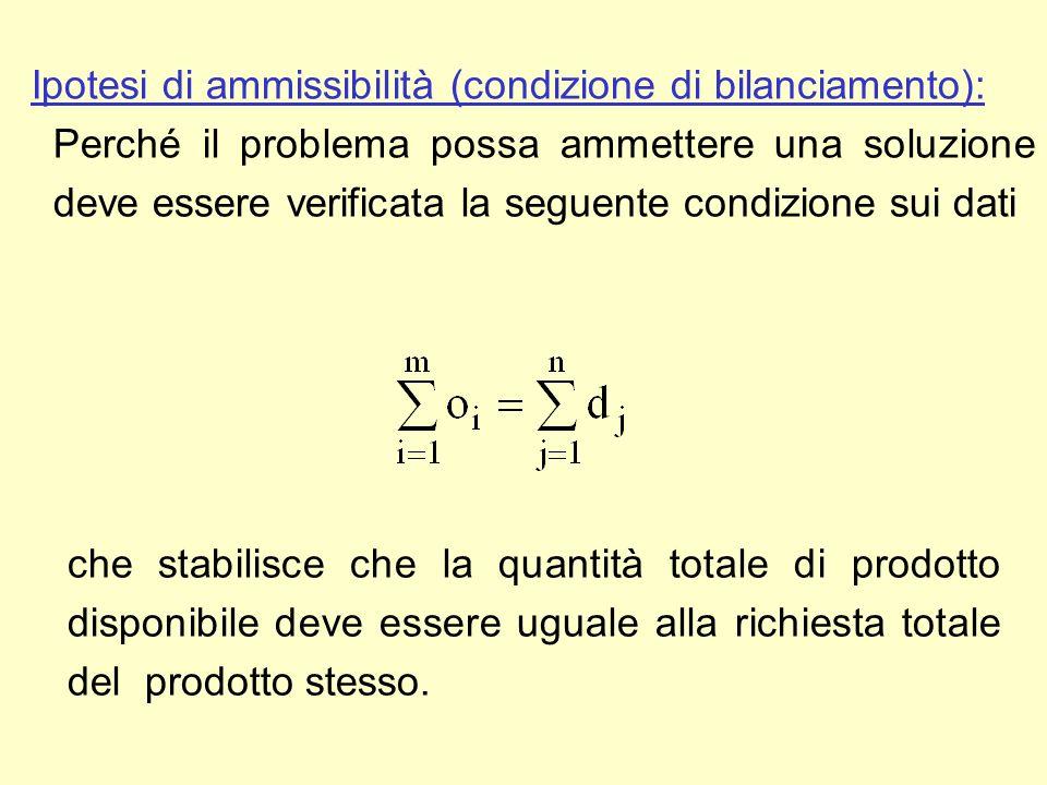 Ipotesi di ammissibilità (condizione di bilanciamento): Perché il problema possa ammettere una soluzione deve essere verificata la seguente condizione sui dati che stabilisce che la quantità totale di prodotto disponibile deve essere uguale alla richiesta totale del prodotto stesso.