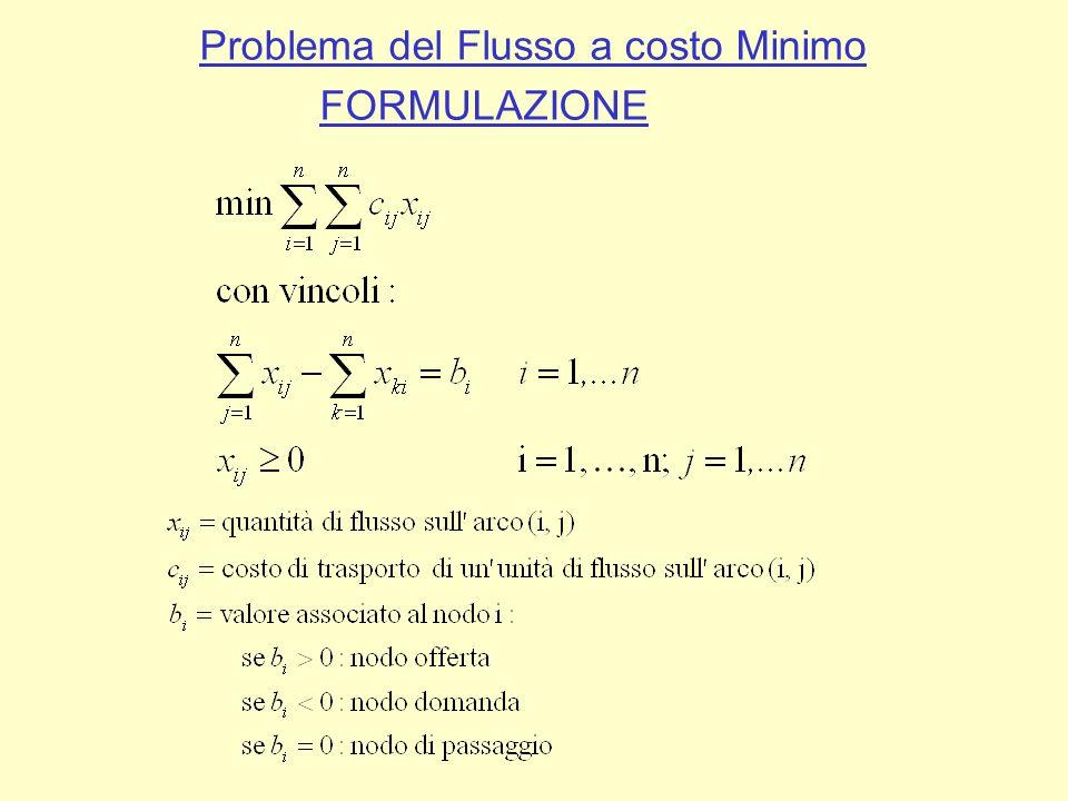 Problema del Flusso a costo Minimo FORMULAZIONE In forma matriciale: NOTA: 1.