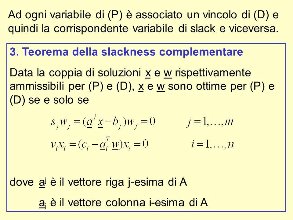 Ad ogni variabile di (P) è associato un vincolo di (D) e quindi la corrispondente variabile di slack e viceversa.