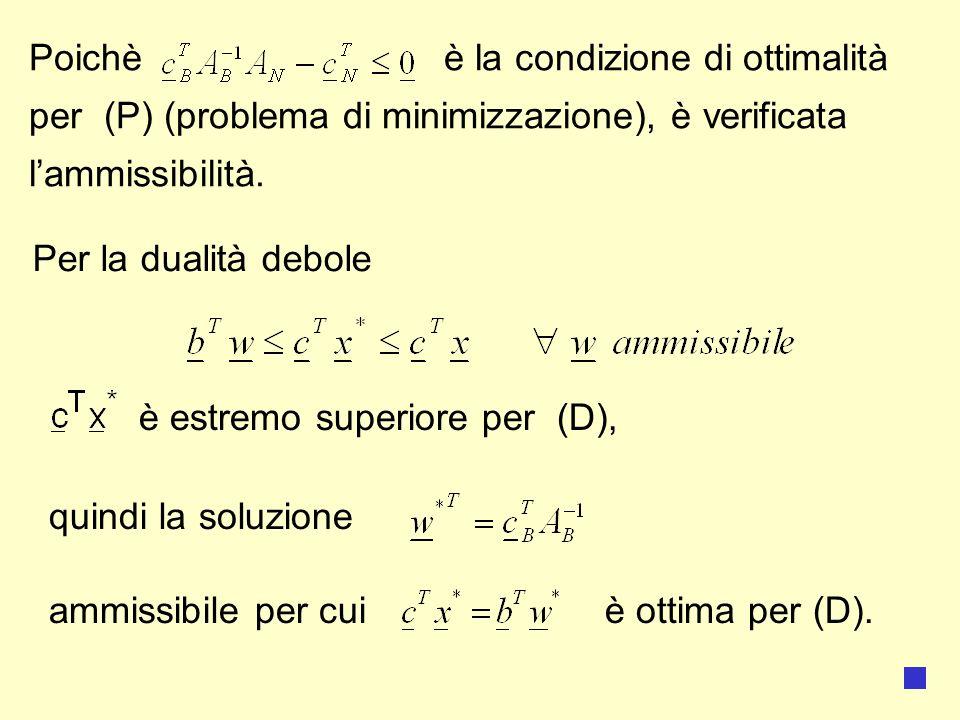 Poichè è la condizione di ottimalità per (P) (problema di minimizzazione), è verificata lammissibilità.