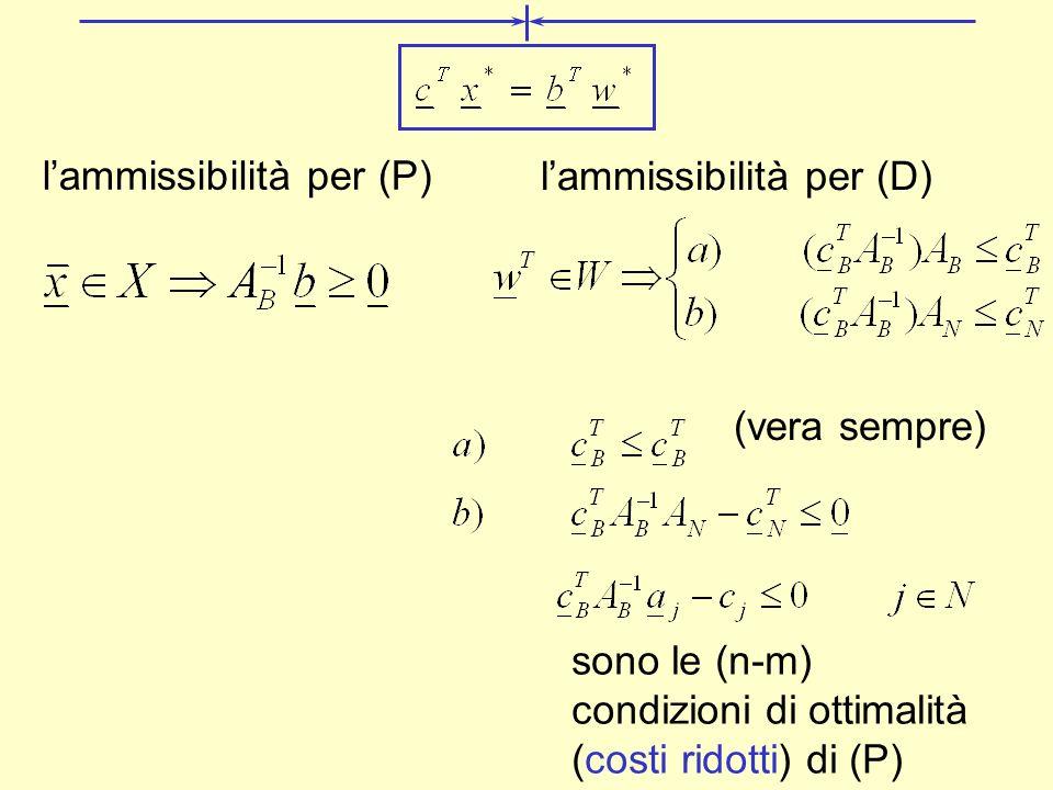 lammissibilità per (P) lammissibilità per (D) (vera sempre) sono le (n-m) condizioni di ottimalità (costi ridotti) di (P)