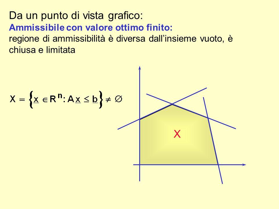 Da un punto di vista grafico: Ammissibile con valore ottimo finito: regione di ammissibilità è diversa dallinsieme vuoto, è chiusa e limitata X