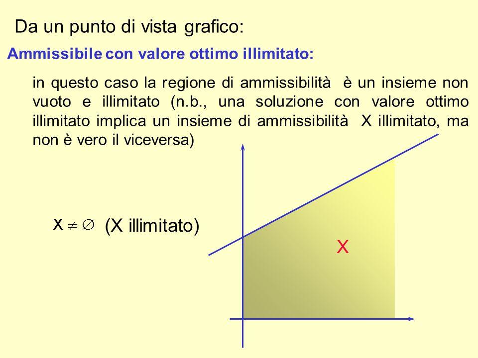 Ammissibile con valore ottimo illimitato: in questo caso la regione di ammissibilità è un insieme non vuoto e illimitato (n.b., una soluzione con valo