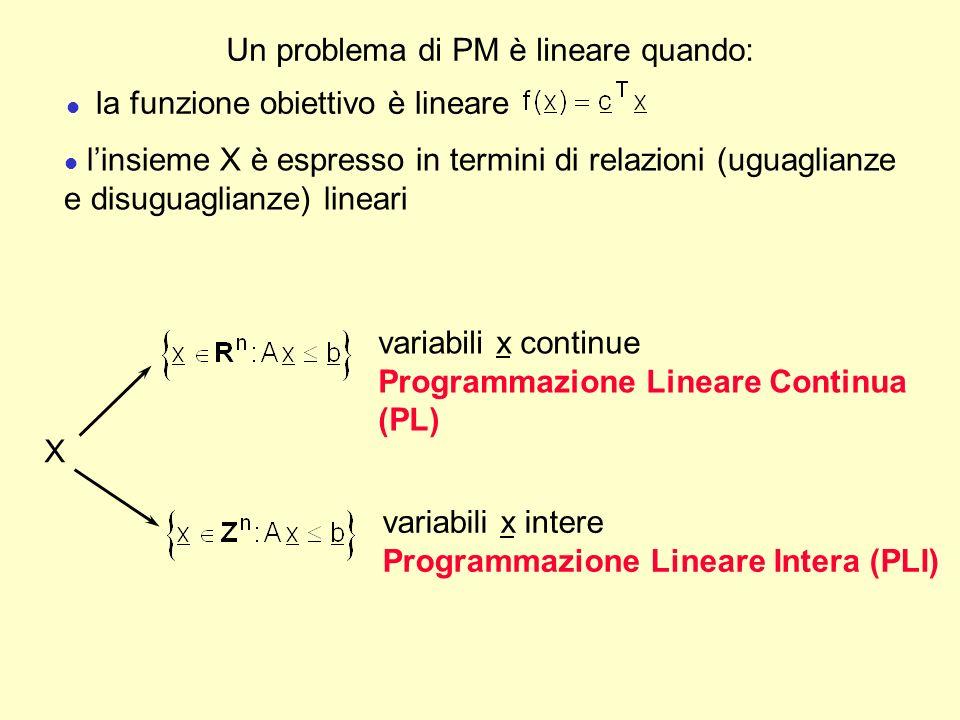 Problemi di Programmazione Lineare: Forma Canonica Consideriamo un problema di Programmazione Lineare (PL) con m vincoli ed n variabili in Forma Canonica di minimo: dove: l x è il vettore nx1 delle variabili decisionali l c è il vettore nx1 dei coefficienti della funzione obiettivo l b è il vettore mx1 dei termini noti dei vincoli l A è la matrice mxn dei coefficienti dei vincoli; A=[a ij ], i=1,...,n, j=1,...,m
