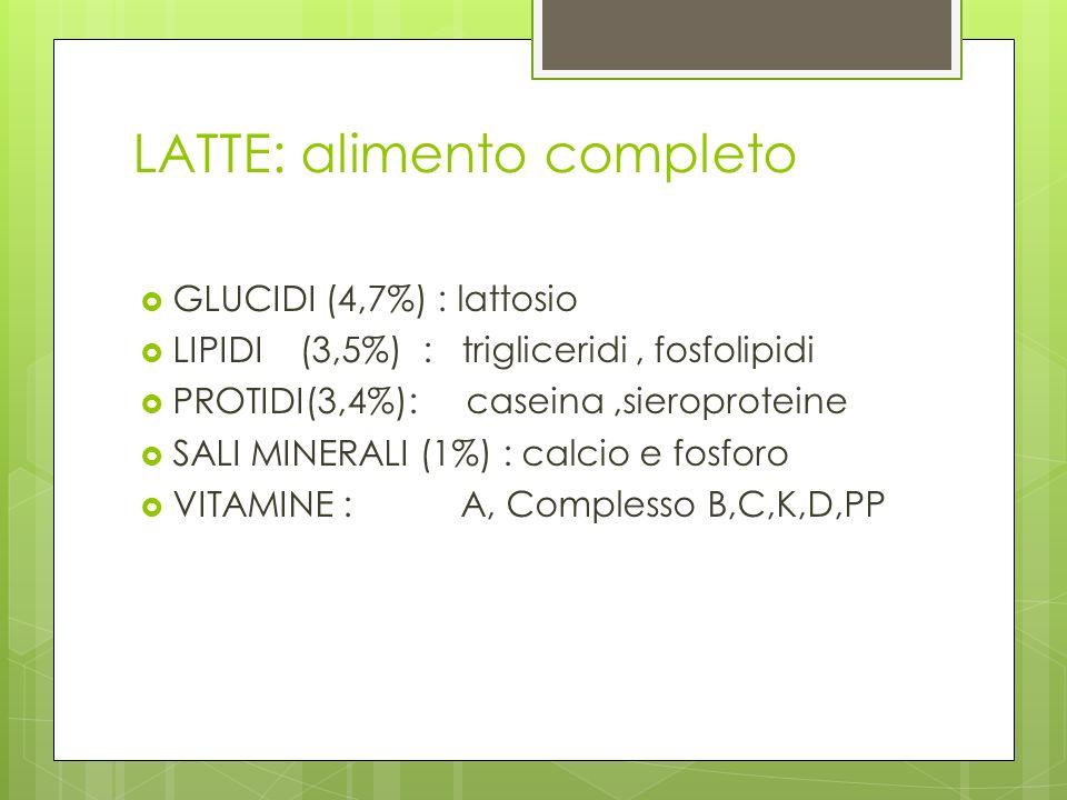 LATTE: alimento completo GLUCIDI (4,7%) : lattosio LIPIDI (3,5%) : trigliceridi, fosfolipidi PROTIDI(3,4%): caseina,sieroproteine SALI MINERALI (1%) : calcio e fosforo VITAMINE : A, Complesso B,C,K,D,PP