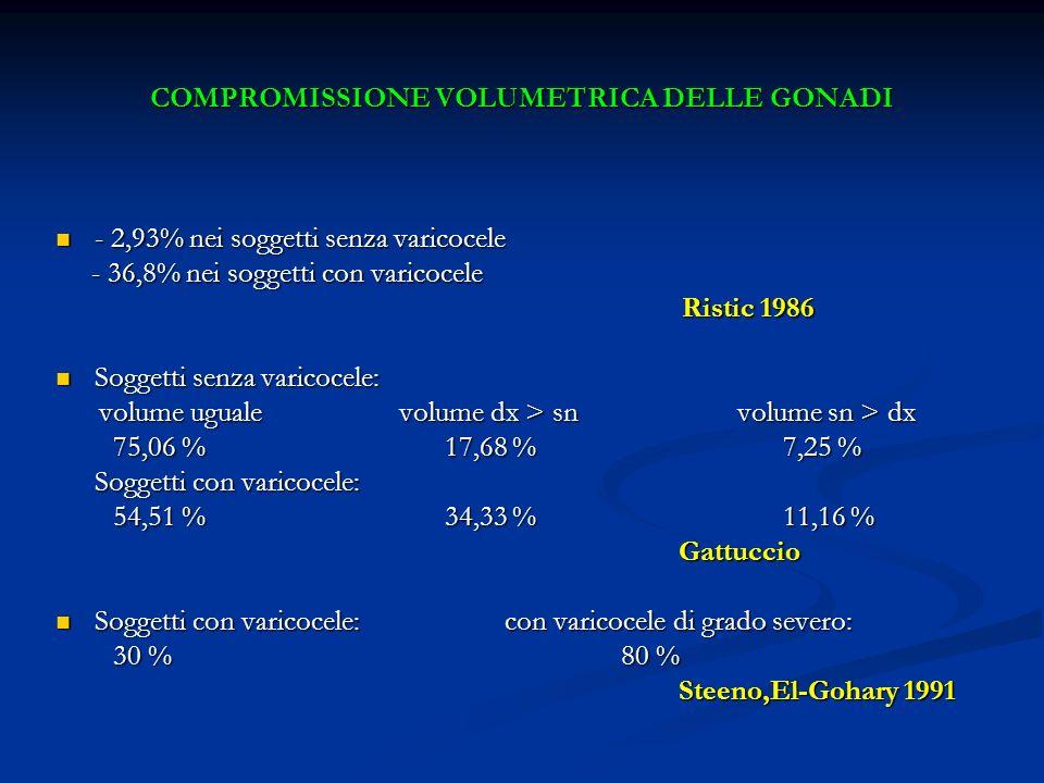 COMPROMISSIONE VOLUMETRICA DELLE GONADI - 2,93% nei soggetti senza varicocele - 2,93% nei soggetti senza varicocele - 36,8% nei soggetti con varicocel