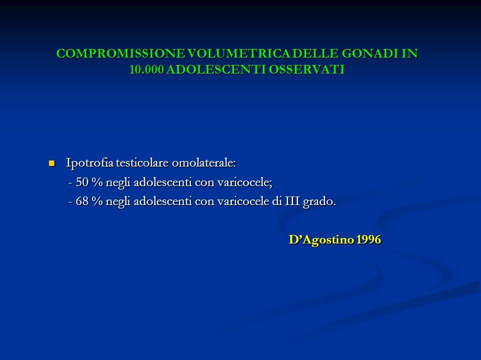 COMPROMISSIONE VOLUMETRICA DELLE GONADI IN 10.000 ADOLESCENTI OSSERVATI Ipotrofia testicolare omolaterale: Ipotrofia testicolare omolaterale: - 50 % n