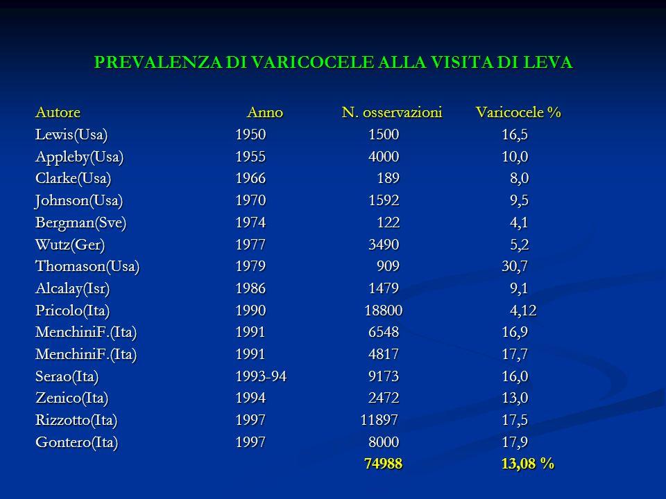 PREVALENZA DI VARICOCELE ALLA VISITA DI LEVA Autore Anno N. osservazioni Varicocele % Lewis(Usa)1950150016,5 Appleby(Usa)1955400010,0 Clarke(Usa)1966