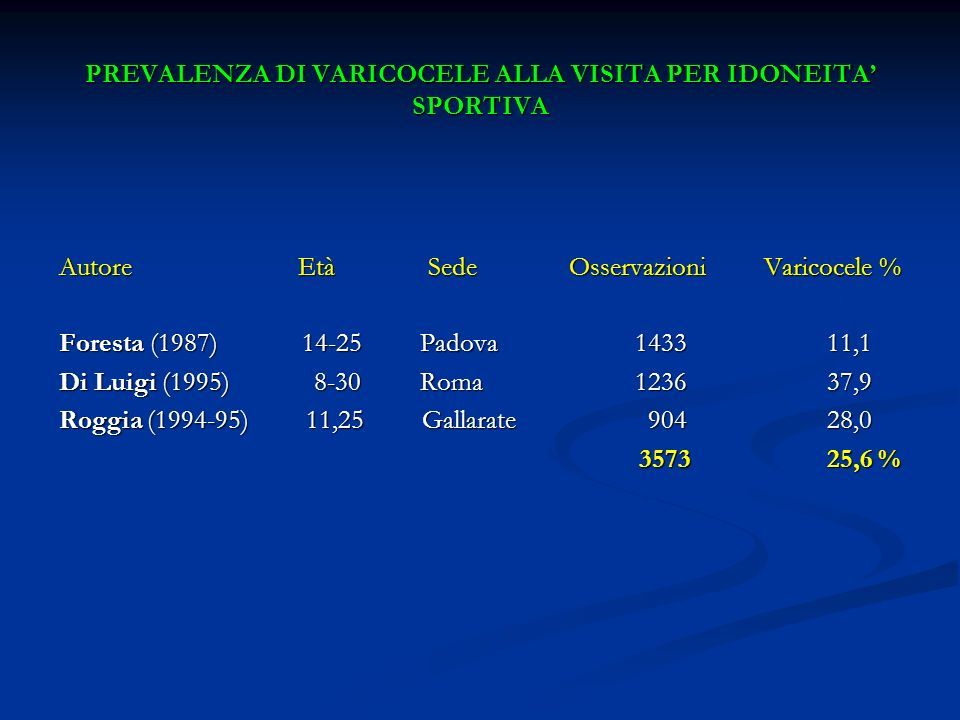 PREVALENZA DI VARICOCELE ALLA VISITA PER IDONEITA SPORTIVA Autore Età Sede Osservazioni Varicocele % Foresta (1987) 14-25 Padova143311,1 Di Luigi (199