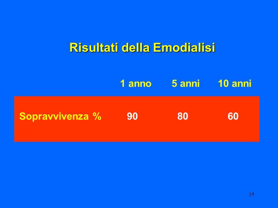 35 Risultati della Emodialisi Sopravvivenza % 1 anno5 anni10 anni 908060