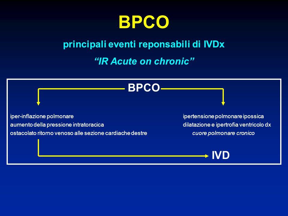 BPCO principali eventi reponsabili di IVDx IR Acute on chronic BPCO iper-inflazione polmonareipertensione polmonare ipossica aumento della pressione i