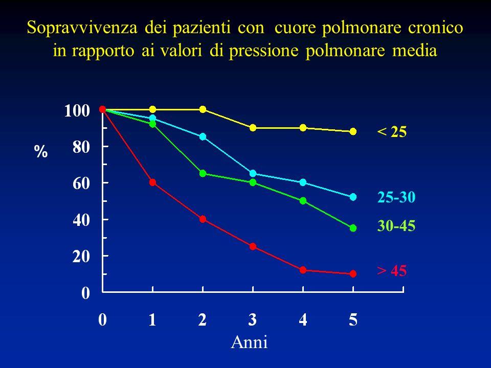 Sopravvivenza dei pazienti con cuore polmonare cronico in rapporto ai valori di pressione polmonare media % < 25 > 45 30-45 25-30 Anni