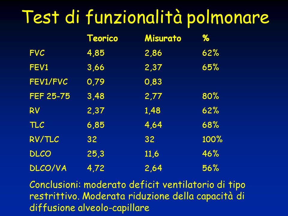 Test di funzionalità polmonare TeoricoMisurato% FVC4,852,8662% FEV13,662,3765% FEV1/FVC0,790,83 FEF 25-753,482,7780% RV2,371,4862% TLC6,854,6468% RV/T