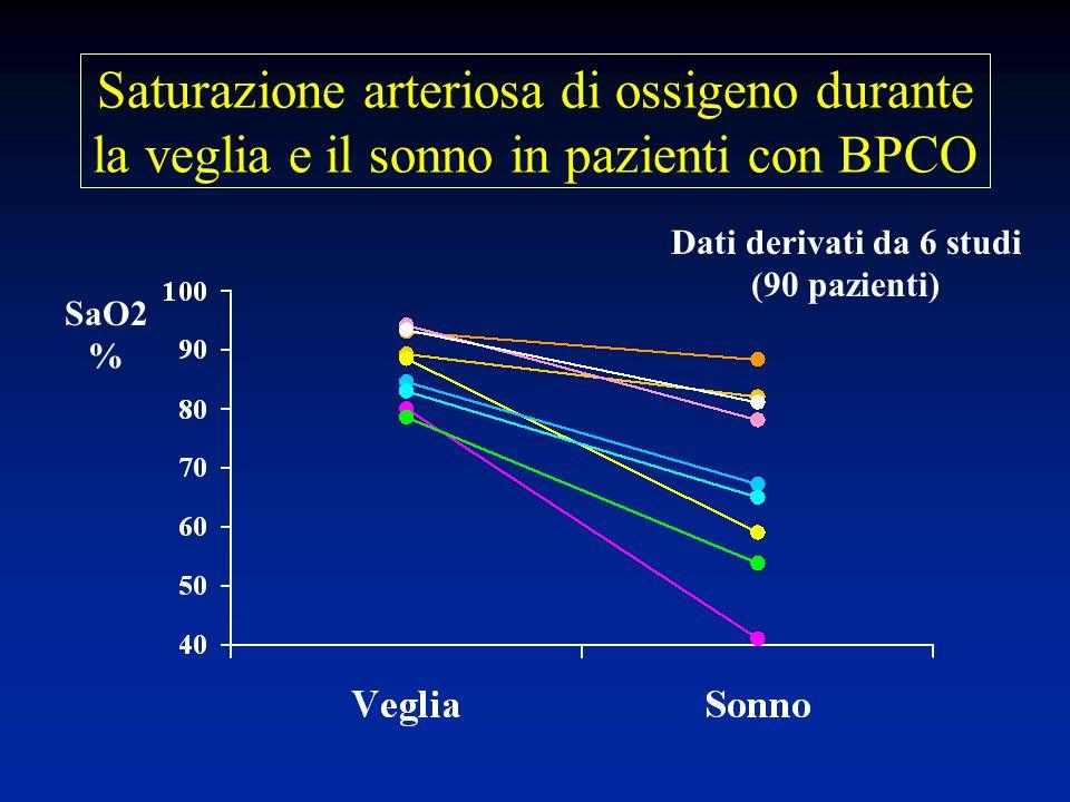 Saturazione arteriosa di ossigeno durante la veglia e il sonno in pazienti con BPCO SaO2 % Dati derivati da 6 studi (90 pazienti)