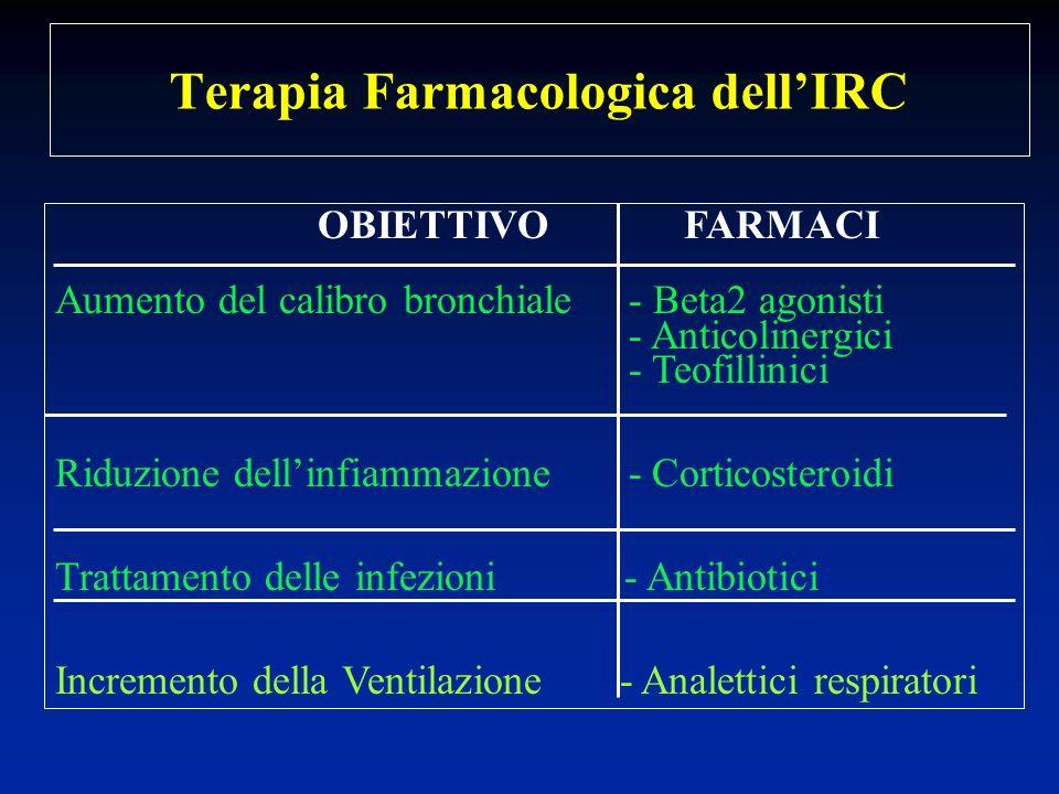 Terapia Farmacologica dellIRC OBIETTIVOFARMACI Aumento del calibro bronchiale - Beta2 agonisti - Anticolinergici - Teofillinici Riduzione dellinfiamma