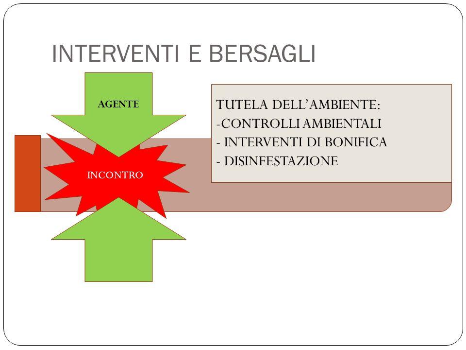 INTERVENTI E BERSAGLI INCONTRO TUTELA DELLAMBIENTE: -CONTROLLI AMBIENTALI - INTERVENTI DI BONIFICA - DISINFESTAZIONE AGENTE