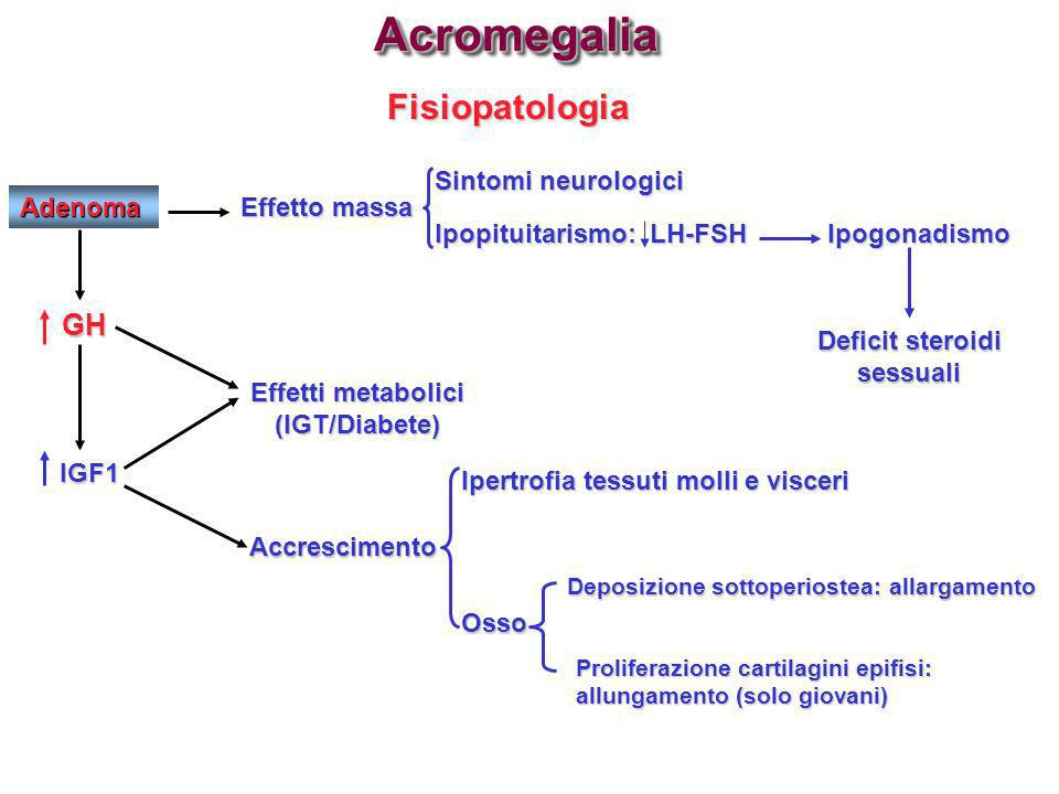 Fisiopatologia Adenoma GH GH IGF1 IGF1 Effetto massa Sintomi neurologici Ipopituitarismo: LH-FSH Ipogonadismo Deficit steroidi sessuali Effetti metabo
