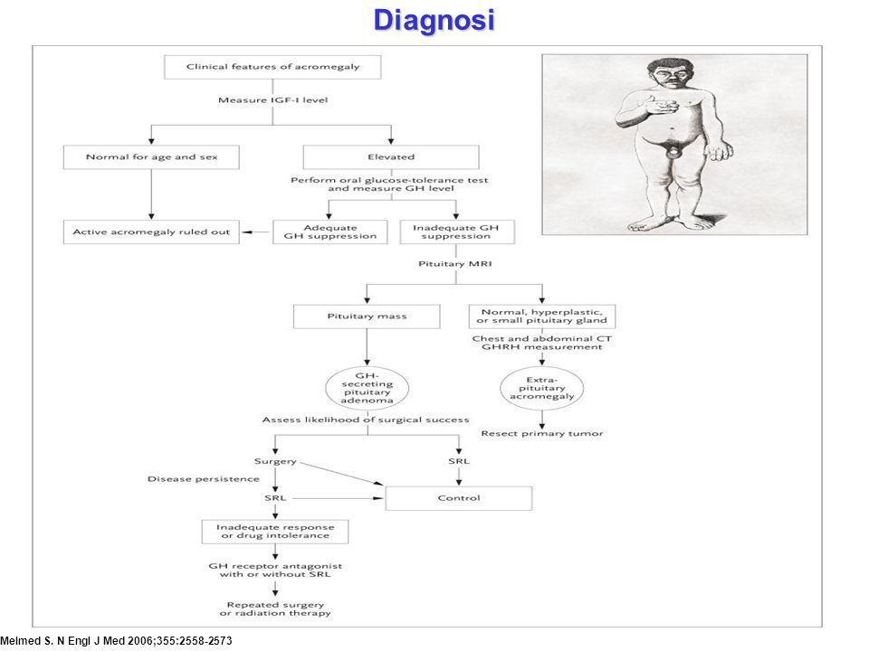 Melmed S. N Engl J Med 2006;355:2558-2573 Diagnosi