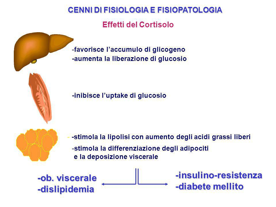 CENNI DI FISIOLOGIA E FISIOPATOLOGIA Effetti del Cortisolo -favorisce laccumulo di glicogeno -insulino-resistenza -diabete mellito -ob. viscerale -dis