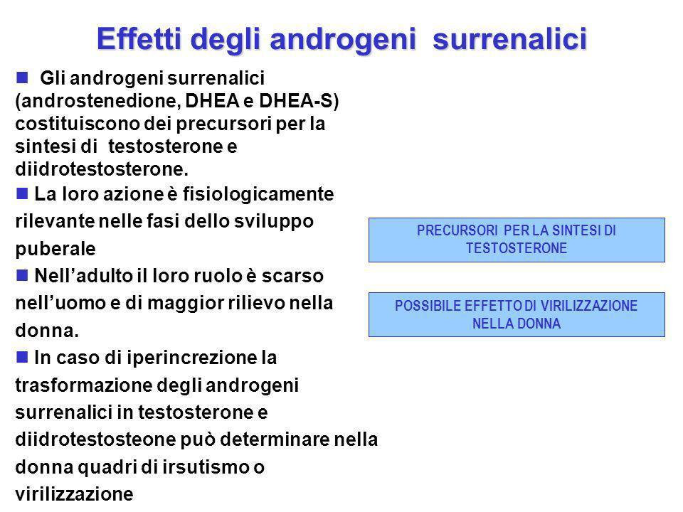 Effetti degli androgeni surrenalici Gli androgeni surrenalici (androstenedione, DHEA e DHEA-S) costituiscono dei precursori per la sintesi di testoste