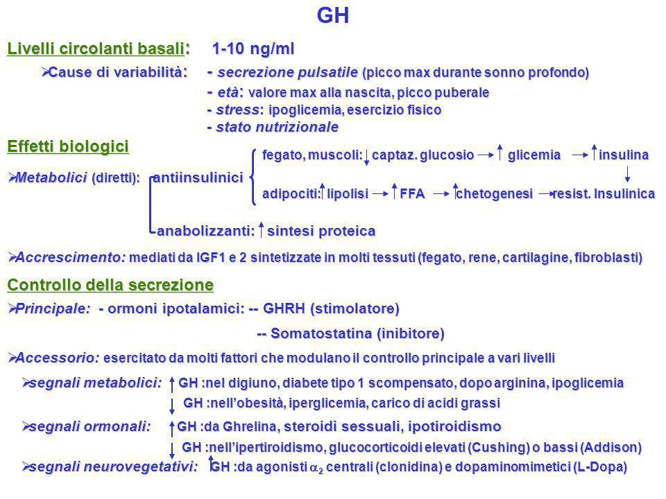 GH Livelli circolanti basali : 1-10 ng/ml Cause di variabilità : - secrezione pulsatile (picco max durante sonno profondo) Cause di variabilità : - se