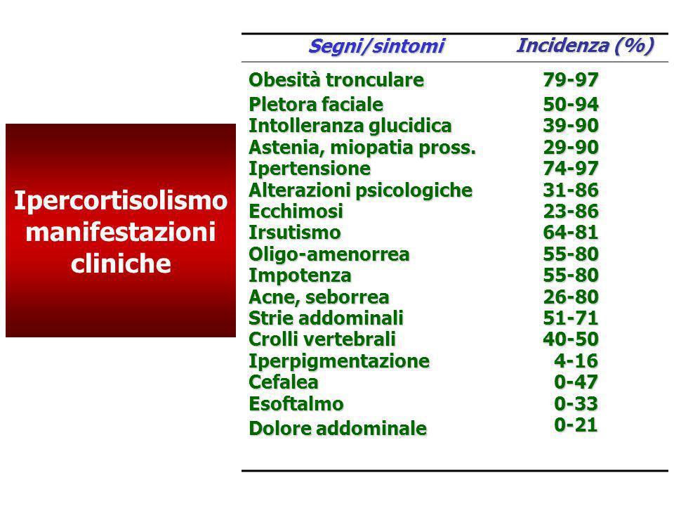 Ipercortisolismo manifestazioni clinicheSegni/sintomi Incidenza (%) Obesità tronculare Pletora faciale Intolleranza glucidica Astenia, miopatia pross.