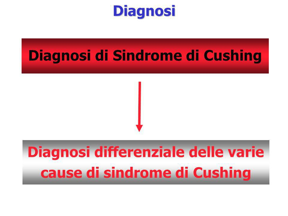 Diagnosi differenziale delle varie cause di sindrome di CushingDiagnosi Diagnosi di Sindrome di Cushing