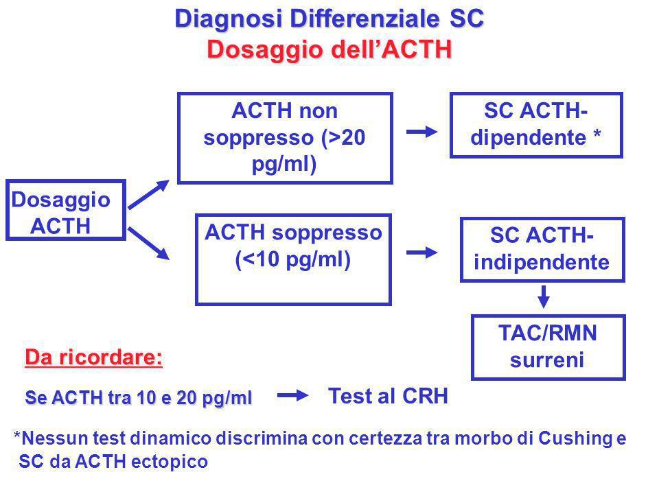 Diagnosi Differenziale SC Dosaggio dellACTH Dosaggio ACTH ACTH non soppresso (>20 pg/ml) ACTH soppresso (<10 pg/ml) SC ACTH- dipendente * SC ACTH- ind