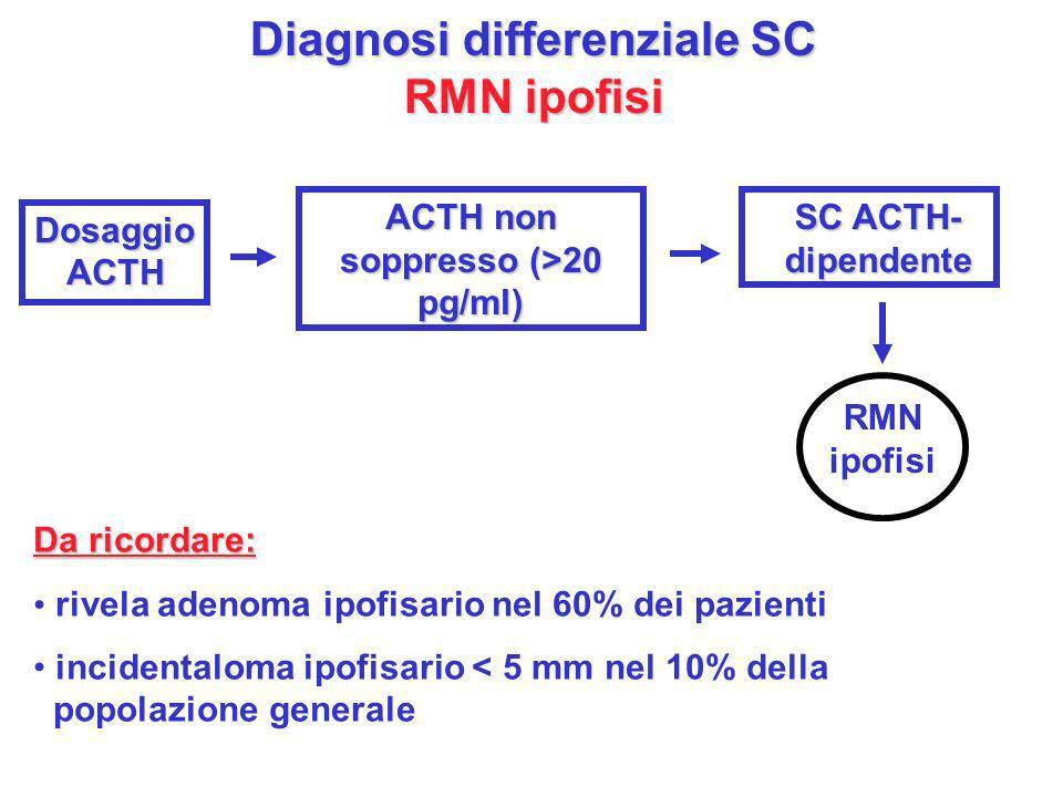 Diagnosi differenziale SC RMN ipofisi Dosaggio ACTH ACTH non soppresso (>20 pg/ml) SC ACTH- dipendente RMN ipofisi Da ricordare: rivela adenoma ipofis