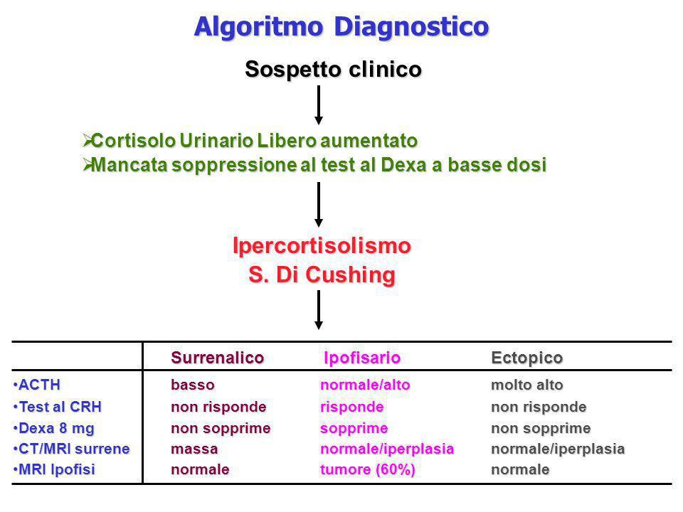 Algoritmo Diagnostico Sospetto clinico Cortisolo Urinario Libero aumentato Cortisolo Urinario Libero aumentato Mancata soppressione al test al Dexa a