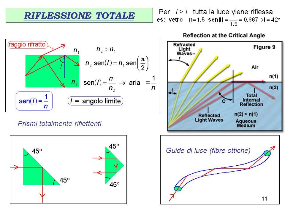 RIFLESSIONE TOTALE Per i > l tutta la luce viene riflessa Prismi totalmente riflettenti Guide di luce (fibre ottiche) 11