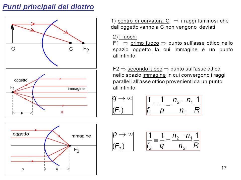 Punti principali del diottro 1) centro di curvatura C i raggi luminosi che dall'oggetto vanno a C non vengono deviati 2) I fuochi F1 primo fuoco punto