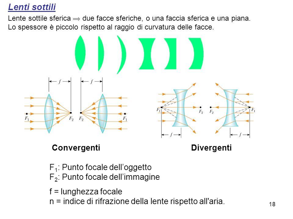Lenti sottili Lente sottile sferica due facce sferiche, o una faccia sferica e una piana. Lo spessore è piccolo rispetto al raggio di curvatura delle