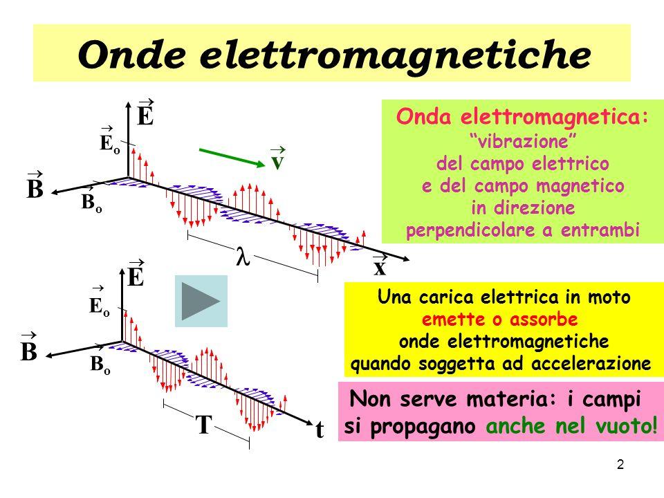 Onde elettromagnetiche Una carica elettrica in moto emette o assorbe onde elettromagnetiche quando soggetta ad accelerazione Onda elettromagnetica: vi